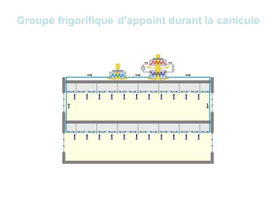 Différentes combinaisons Refroidissement de nuit, donc stockage de froid dans les dalles Refroidissement de jour (et de nuit), donc apport direct par les plafonds.