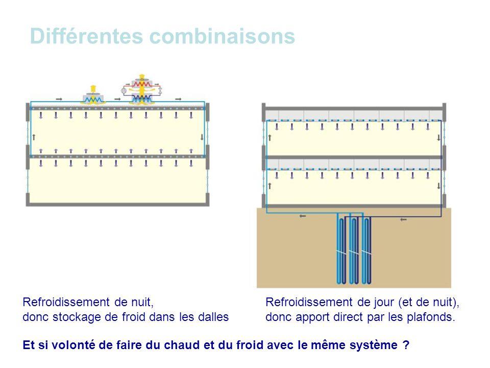 Conclusions 2 : La conception doit intégrer le refroidissement par lair extérieur : Stratégie 1 : par la perméabilité variable de lenveloppe = le free-cooling (nuit ou jour+nuit) Stratégie 2 : par la circulation d eau refroidie naturellement Stratégie 3 : par la possibilité d intégration de lair frais extérieur dans le système de climatisation, conçu pour ne donner que le complément frigorifique en période très chaude