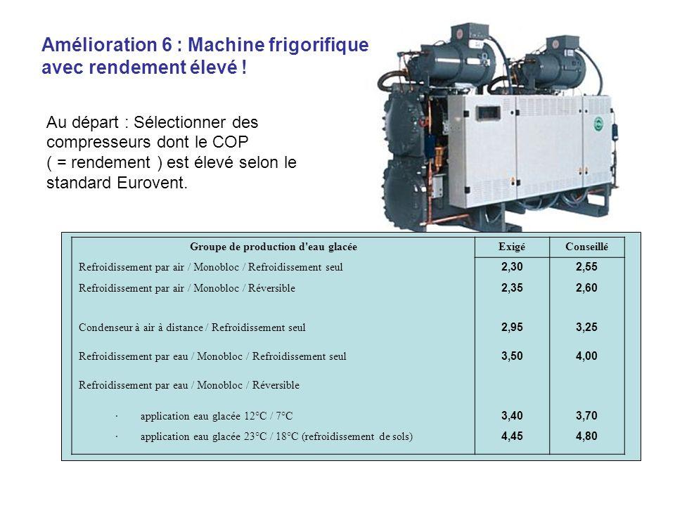 Au départ : Sélectionner des compresseurs dont le COP ( = rendement ) est élevé selon le standard Eurovent. Groupe de production d'eau glacéeExigéCons