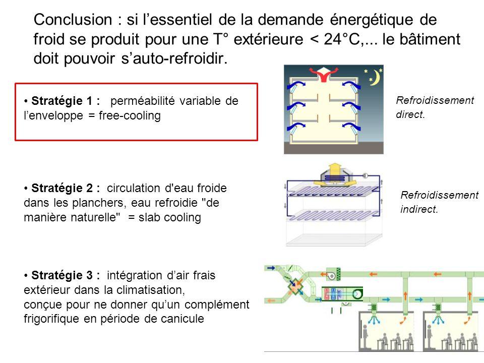 Refroidissement direct. Conclusion : si lessentiel de la demande énergétique de froid se produit pour une T° extérieure < 24°C,... le bâtiment doit po