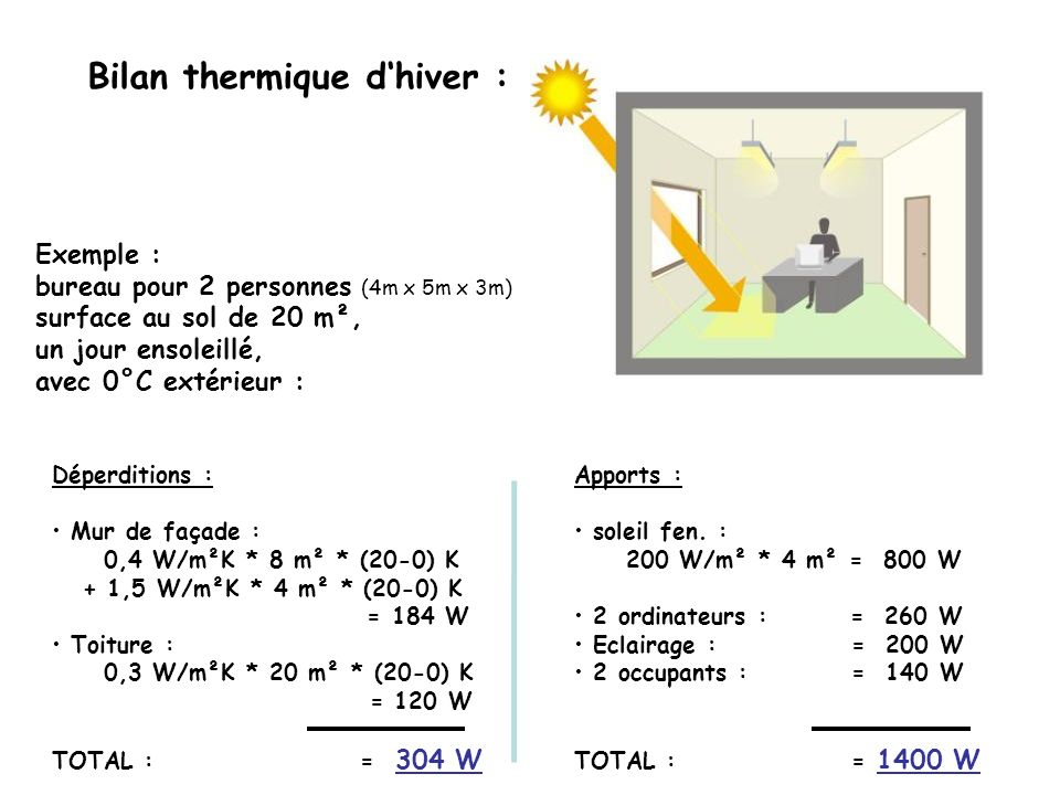 Déperditions : Mur de façade : 0,4 W/m²K * 8 m² * (20-0) K + 1,5 W/m²K * 4 m² * (20-0) K = 184 W Toiture : 0,3 W/m²K * 20 m² * (20-0) K = 120 W TOTAL : = 304 W Bilan thermique dhiver : Exemple : bureau pour 2 personnes (4m x 5m x 3m) surface au sol de 20 m², un jour ensoleillé, avec 0°C extérieur : Apports : soleil fen.