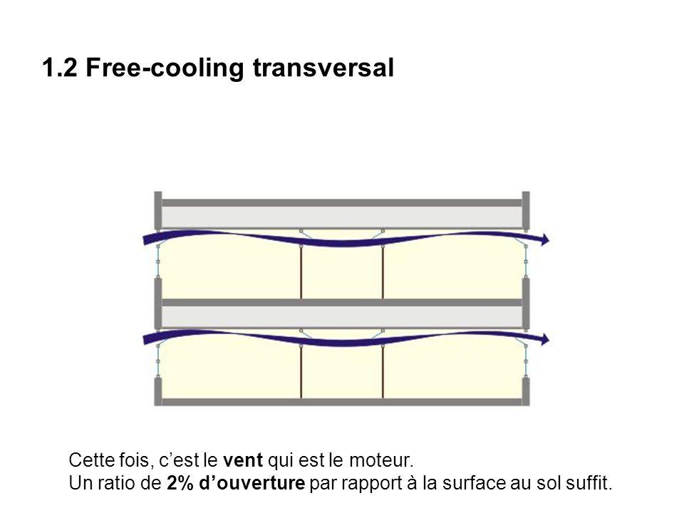 1.2 Free-cooling transversal Cette fois, cest le vent qui est le moteur.