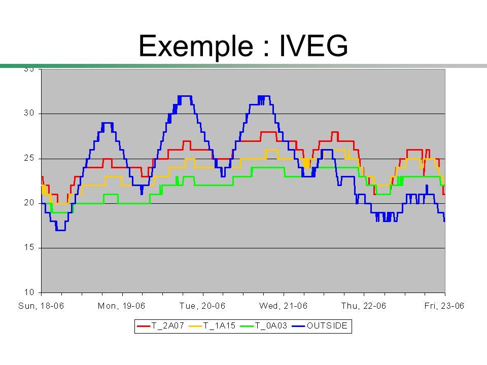 Exemple : IVEG