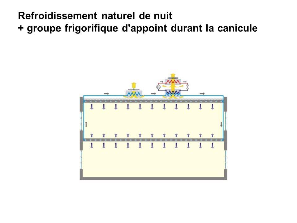 Refroidissement naturel de nuit + groupe frigorifique d'appoint durant la canicule