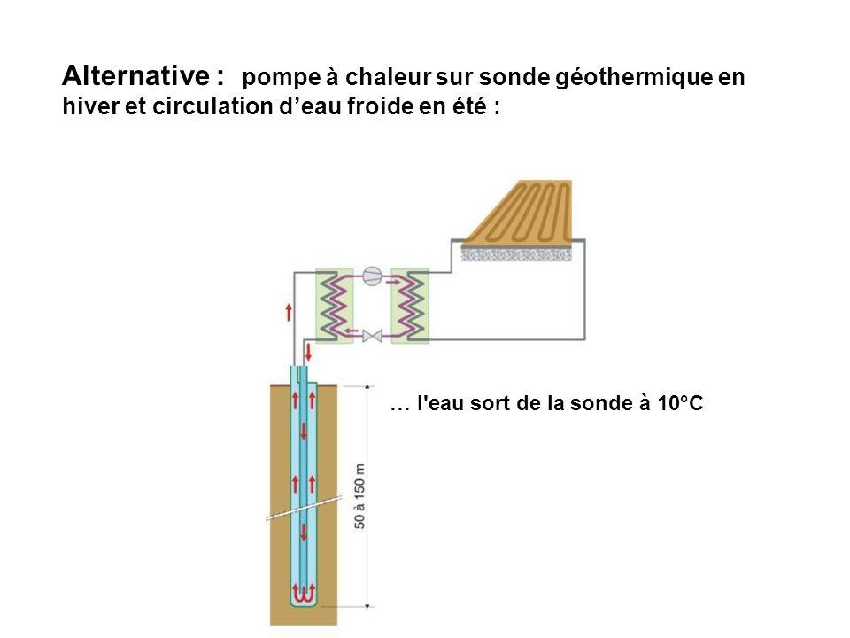 … l'eau sort de la sonde à 10°C Alternative : pompe à chaleur sur sonde géothermique en hiver et circulation deau froide en été :