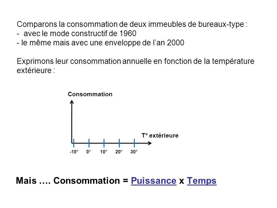 Comparons la consommation de deux immeubles de bureaux-type : - avec le mode constructif de 1960 - le même mais avec une enveloppe de lan 2000 Exprimons leur consommation annuelle en fonction de la température extérieure : Mais ….