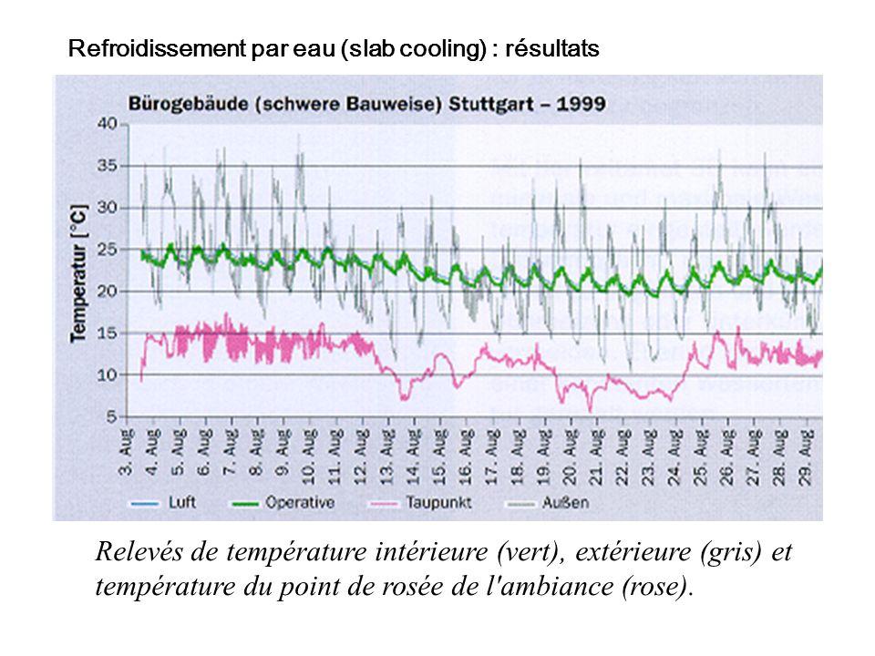 Relevés de température intérieure (vert), extérieure (gris) et température du point de rosée de l ambiance (rose).