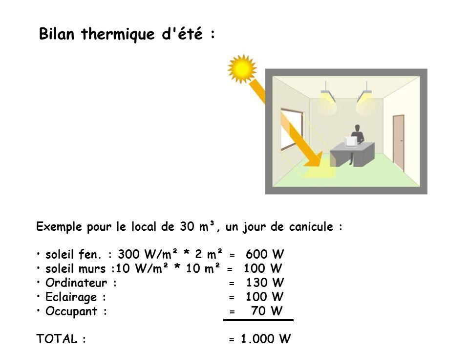 Exemple pour le local de 30 m³, un jour de canicule : soleil fen. : 300 W/m² * 2 m² = 600 W soleil murs :10 W/m² * 10 m² = 100 W Ordinateur : = 130 W