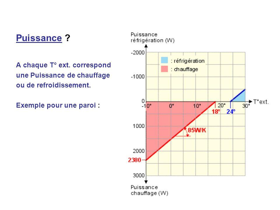 Problème 3 : La consommation des ventilateurs est très élevée aussi : Ordre de grandeur : Si lénergie transportée = 100, le ventilateur = 20 .