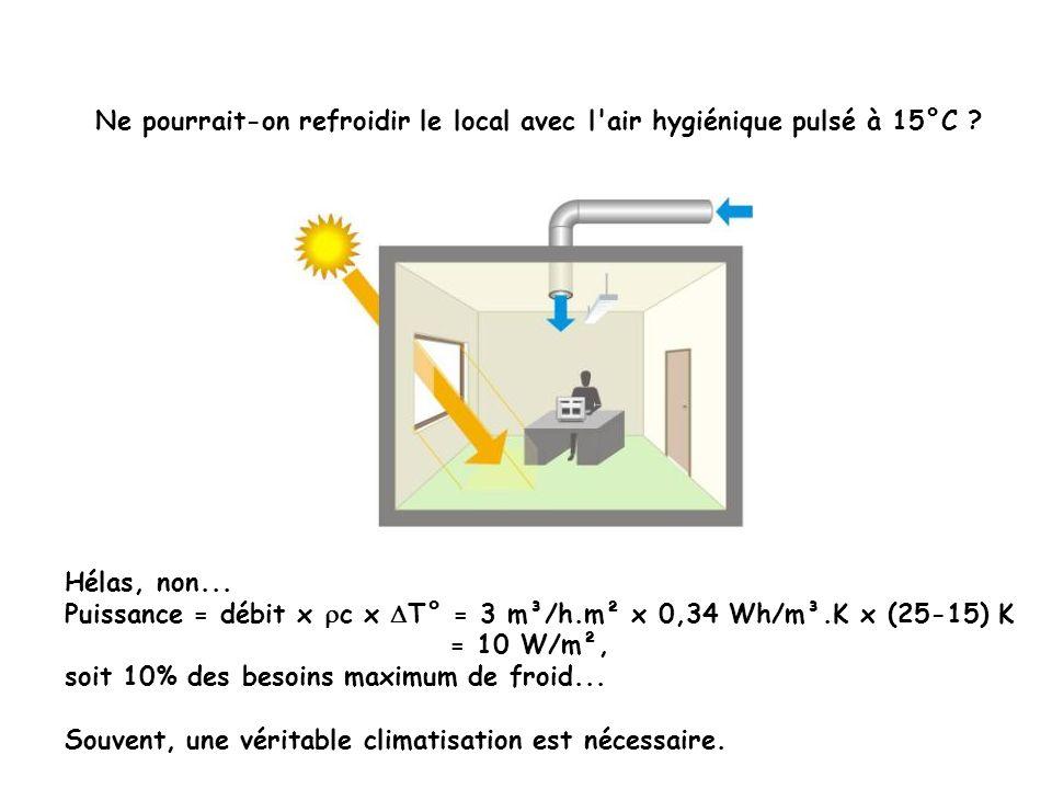 Ne pourrait-on refroidir le local avec l'air hygiénique pulsé à 15°C ? Hélas, non... Puissance = débit x c x T° = 3 m³/h.m² x 0,34 Wh/m³.K x (25-15) K