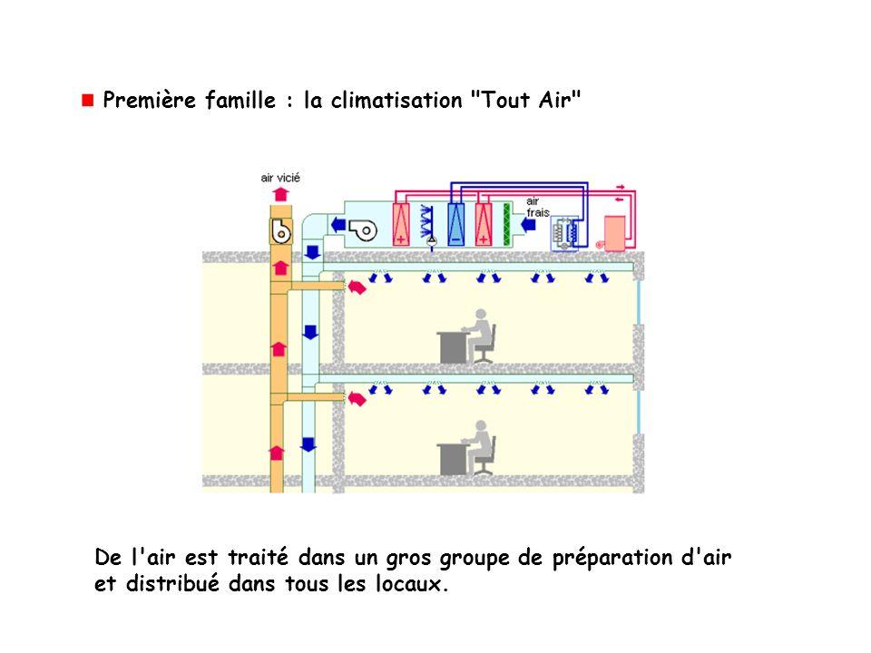 Première famille : la climatisation Tout Air De l air est traité dans un gros groupe de préparation d air et distribué dans tous les locaux.