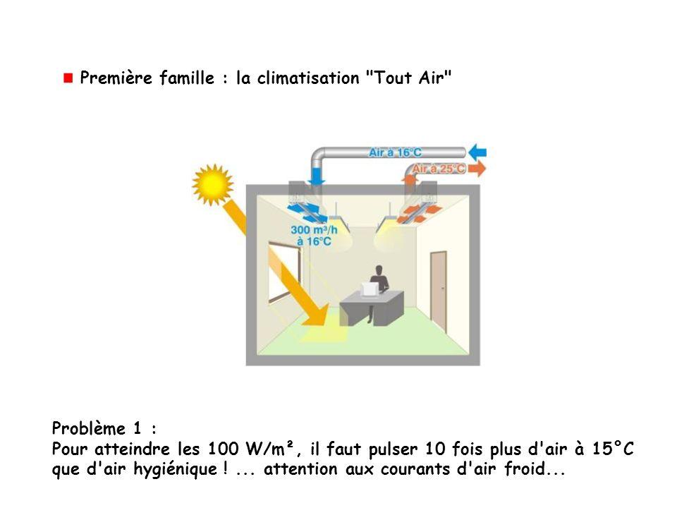 Problème 1 : Pour atteindre les 100 W/m², il faut pulser 10 fois plus d'air à 15°C que d'air hygiénique !... attention aux courants d'air froid... Pre