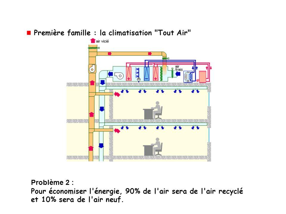 Problème 2 : Pour économiser l'énergie, 90% de l'air sera de l'air recyclé et 10% sera de l'air neuf. Première famille : la climatisation