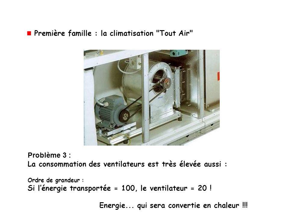 Problème 3 : La consommation des ventilateurs est très élevée aussi : Ordre de grandeur : Si lénergie transportée = 100, le ventilateur = 20 ! Energie