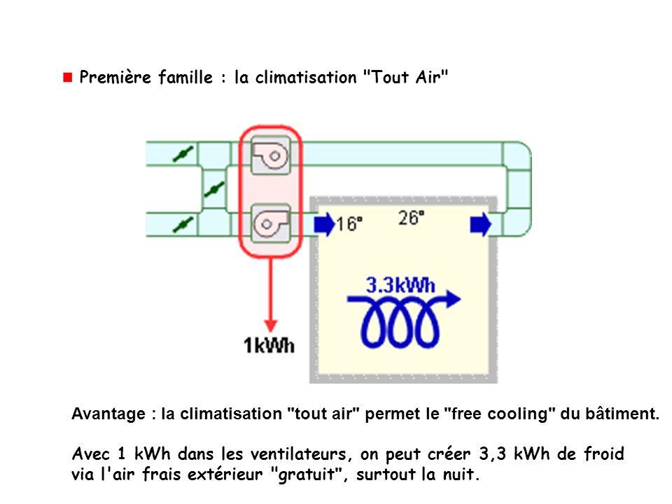 Avantage : la climatisation tout air permet le free cooling du bâtiment.