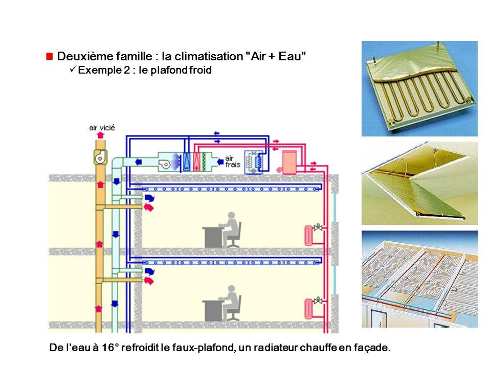 Deuxième famille : la climatisation Air + Eau Exemple 2 : le plafond froid De l eau à 16° refroidit le faux-plafond, un radiateur chauffe en façade.
