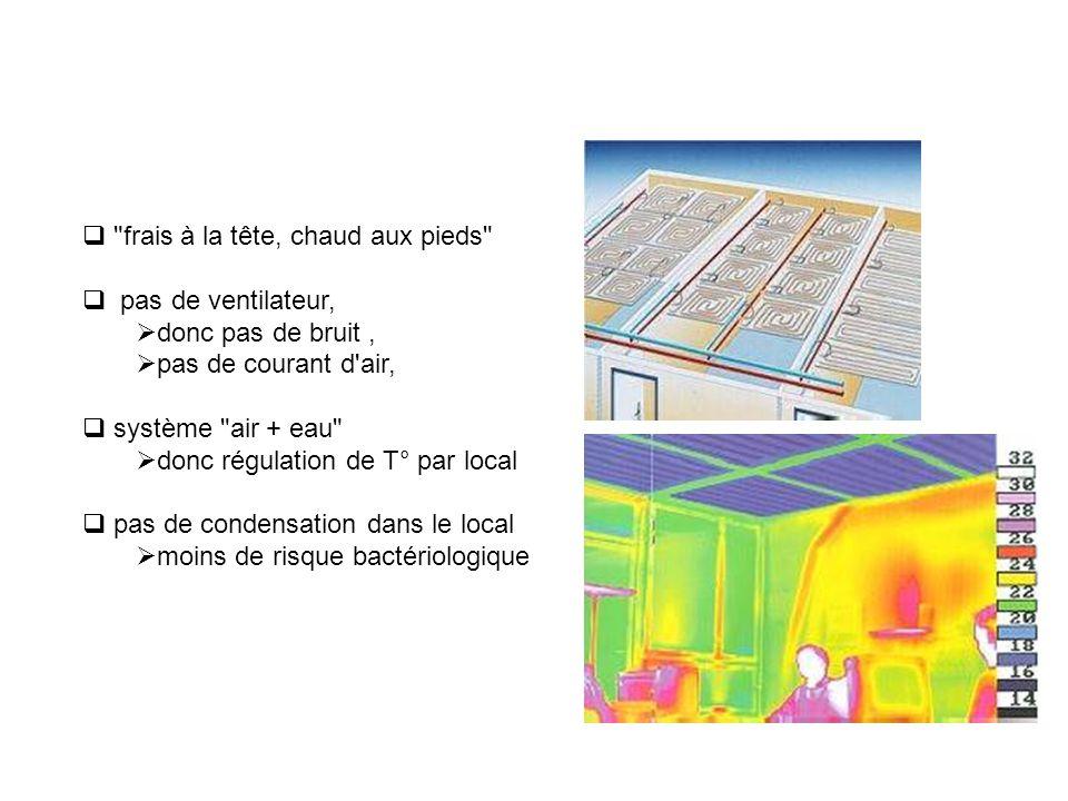 frais à la tête, chaud aux pieds pas de ventilateur, donc pas de bruit, pas de courant d air, système air + eau donc régulation de T° par local pas de condensation dans le local moins de risque bactériologique