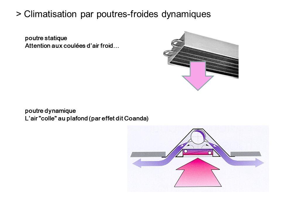 > Climatisation par poutres-froides dynamiques poutre statique Attention aux coulées dair froid… poutre dynamique Lair