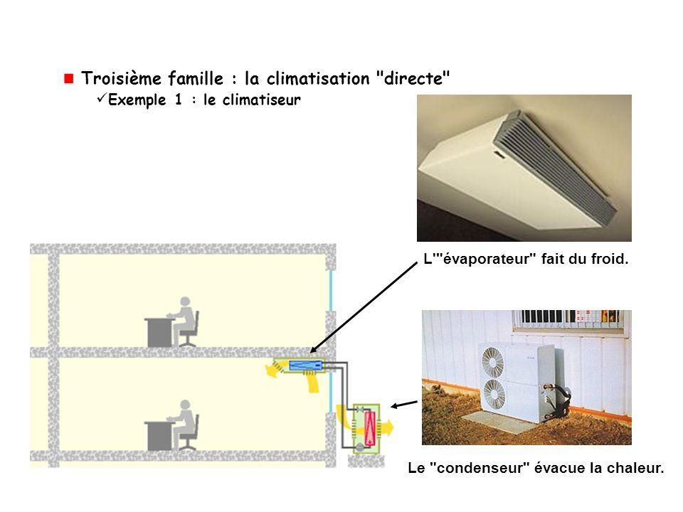 Troisième famille : la climatisation directe Exemple 1 : le climatiseur L évaporateur fait du froid.