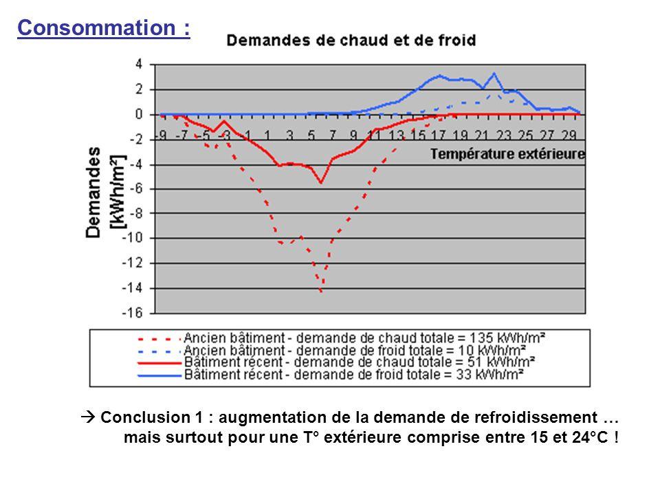 Conclusion 1 : augmentation de la demande de refroidissement … mais surtout pour une T° extérieure comprise entre 15 et 24°C ! Consommation :