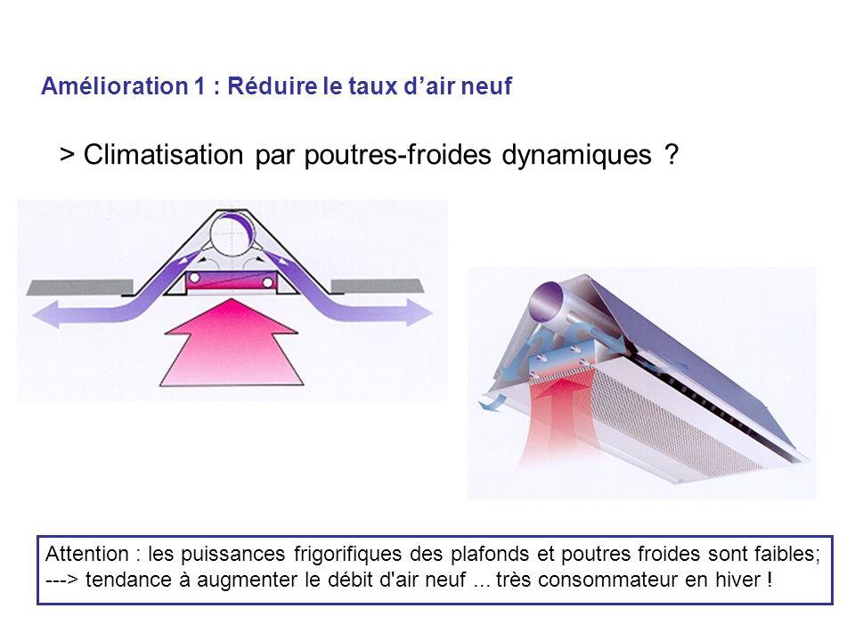 > Climatisation par poutres-froides dynamiques ? Attention : les puissances frigorifiques des plafonds et poutres froides sont faibles; ---> tendance