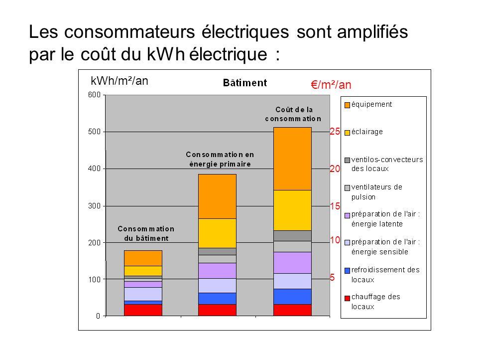 Les consommateurs électriques sont amplifiés par le coût du kWh électrique : kWh/m²/an 5 10 15 20 25 /m²/an
