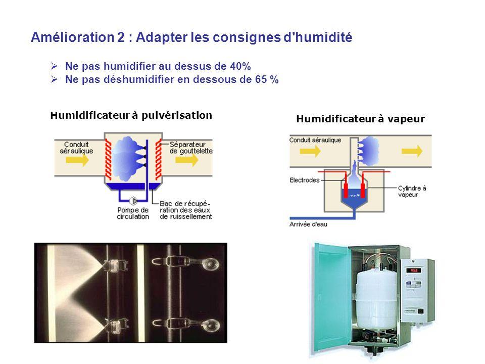 Amélioration 2 : Adapter les consignes d humidité Ne pas humidifier au dessus de 40% Ne pas déshumidifier en dessous de 65 % Humidificateur à pulvérisation Humidificateur à vapeur