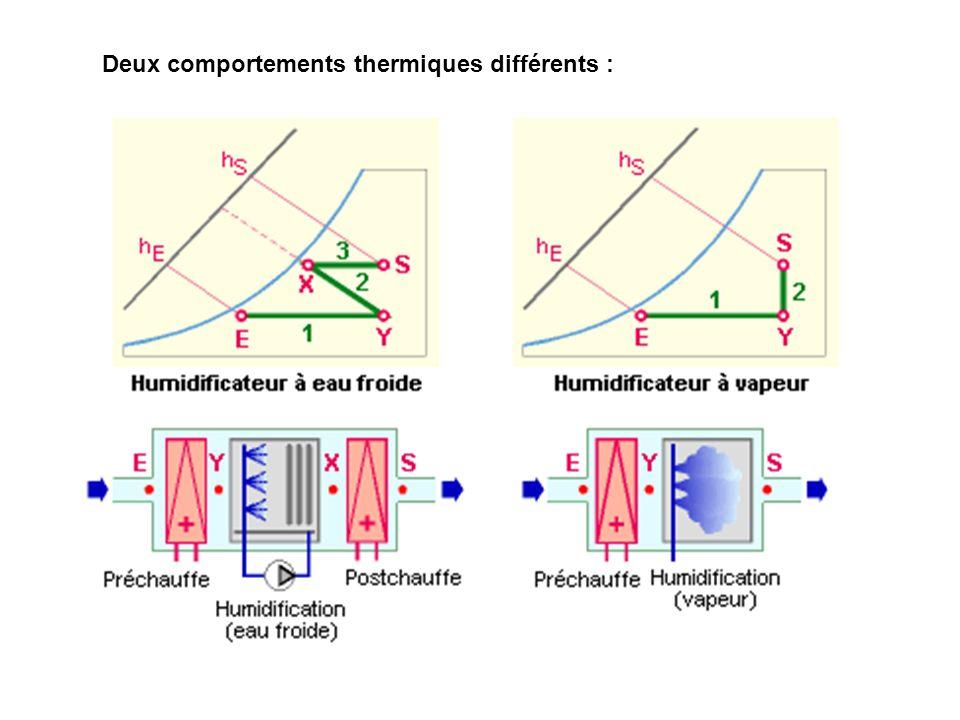 Deux comportements thermiques différents :