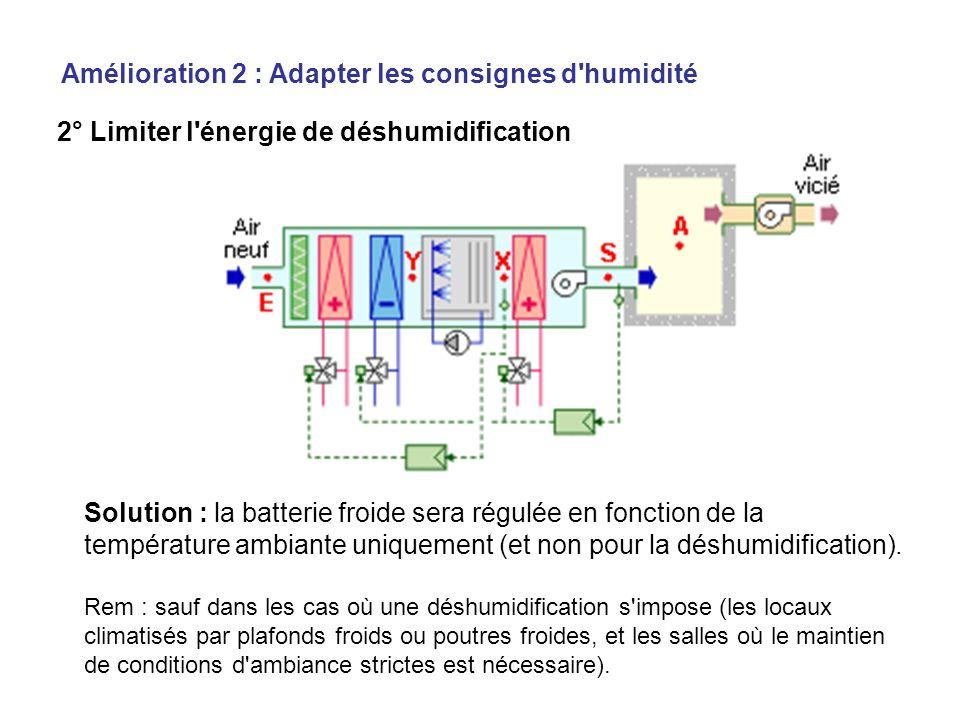 2° Limiter l'énergie de déshumidification Solution : la batterie froide sera régulée en fonction de la température ambiante uniquement (et non pour la