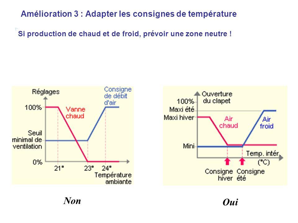 Amélioration 3 : Adapter les consignes de température Si production de chaud et de froid, prévoir une zone neutre ! Non Oui