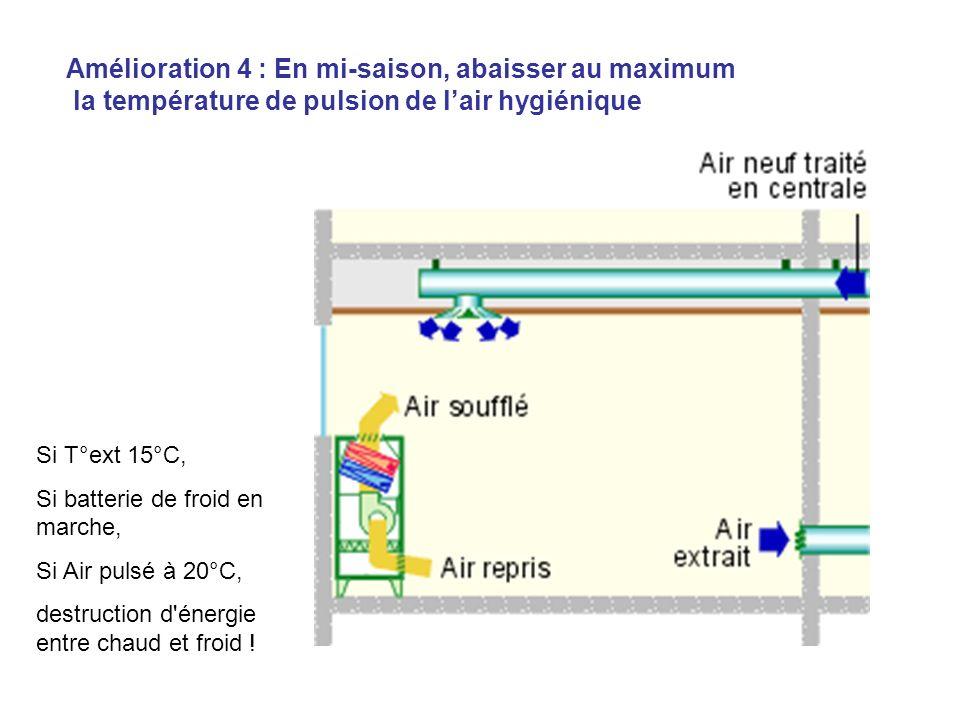 Amélioration 4 : En mi-saison, abaisser au maximum la température de pulsion de lair hygiénique Si T°ext 15°C, Si batterie de froid en marche, Si Air