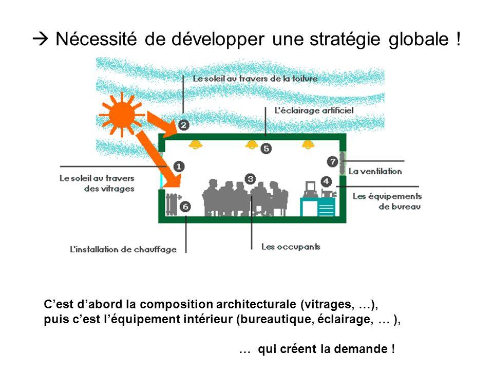 Nécessité de développer une stratégie globale ! Cest dabord la composition architecturale (vitrages, …), puis cest léquipement intérieur (bureautique,
