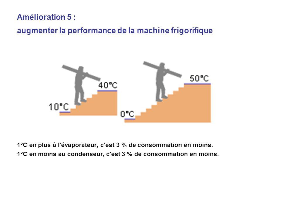 1°C en plus à l'évaporateur, c'est 3 % de consommation en moins. 1°C en moins au condenseur, c'est 3 % de consommation en moins. Amélioration 5 : augm
