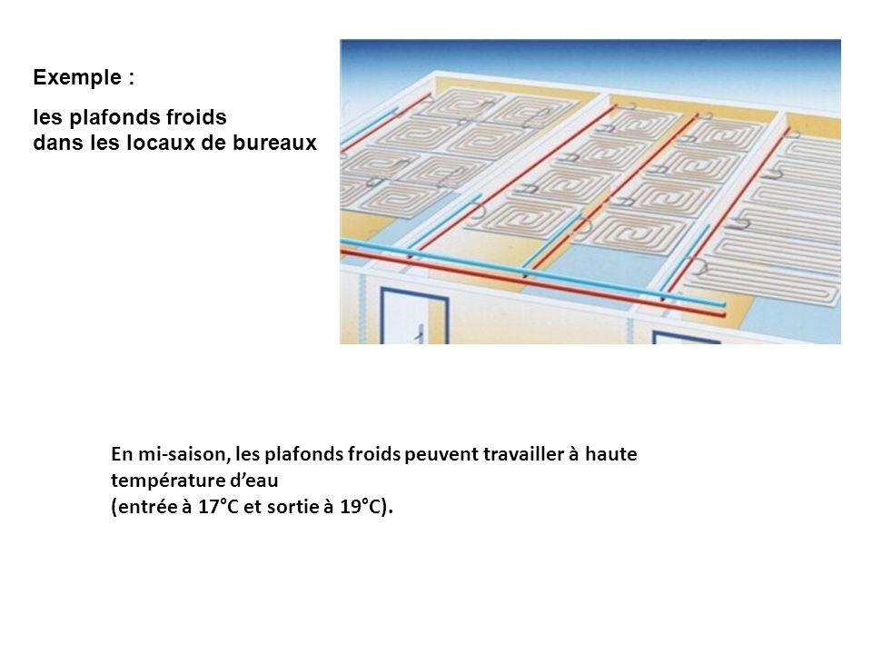 Exemple : les plafonds froids dans les locaux de bureaux En mi-saison, les plafonds froids peuvent travailler à haute température deau (entrée à 17°C et sortie à 19°C).