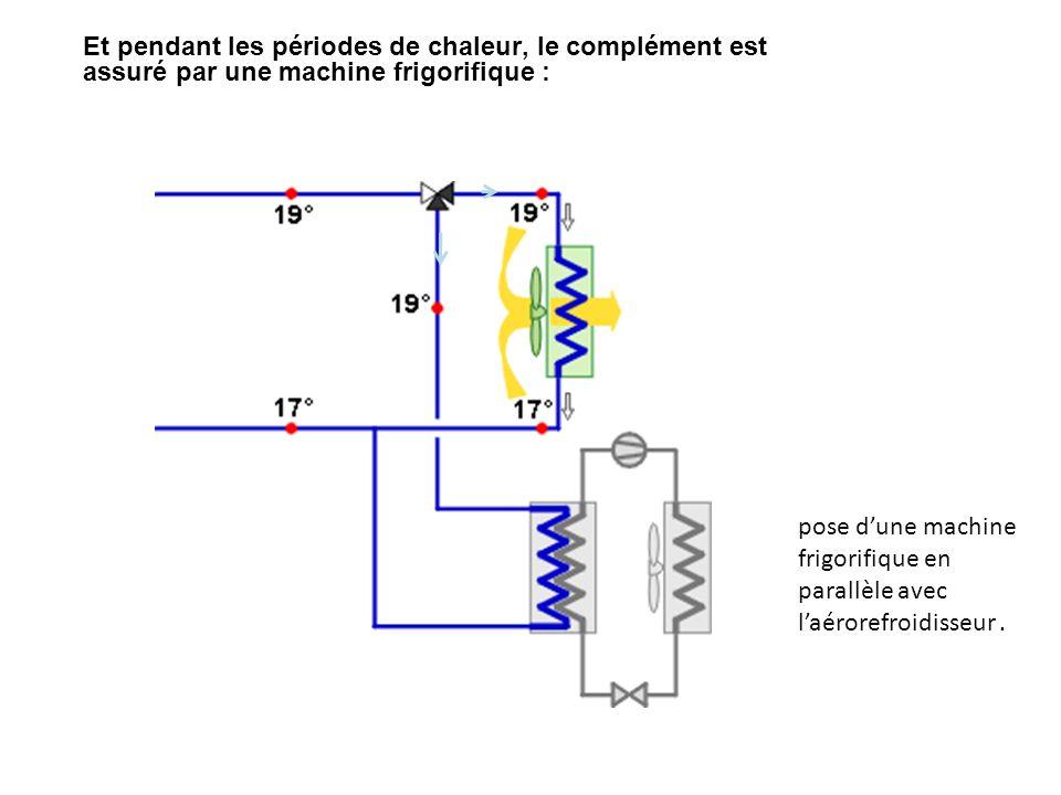 Et pendant les périodes de chaleur, le complément est assuré par une machine frigorifique : pose dune machine frigorifique en parallèle avec laérorefroidisseur.