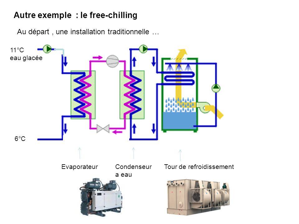 Autre exemple : le free-chilling Au départ, une installation traditionnelle … Evaporateur 11°C eau glacée 6°C Condenseur a eau Tour de refroidissement