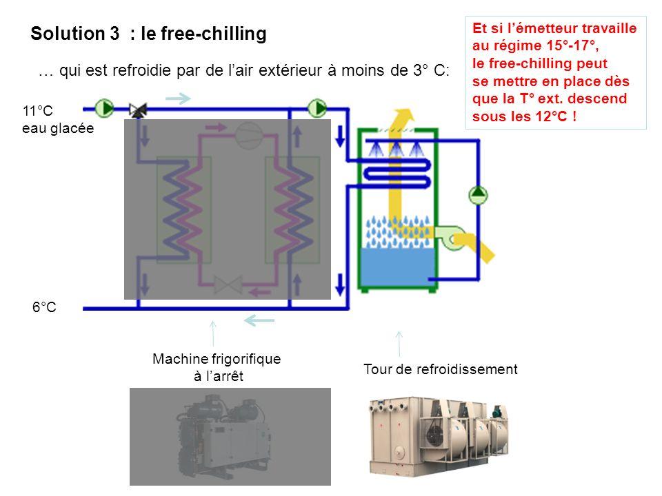 Solution 3 : le free-chilling … qui est refroidie par de lair extérieur à moins de 3° C: Machine frigorifique à larrêt 11°C eau glacée 6°C Tour de refroidissement Et si lémetteur travaille au régime 15°-17°, le free-chilling peut se mettre en place dès que la T° ext.