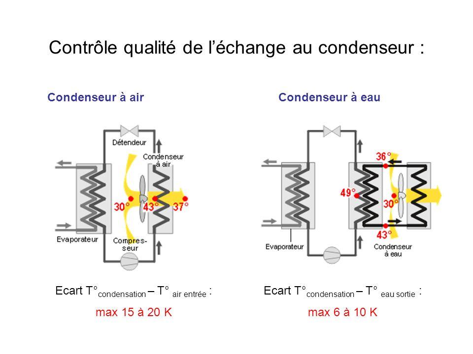 Contrôle qualité de léchange au condenseur : Ecart T° condensation – T° eau sortie : max 6 à 10 K Condenseur à airCondenseur à eau Ecart T° condensati