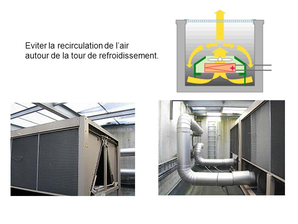 Eviter la recirculation de lair autour de la tour de refroidissement.