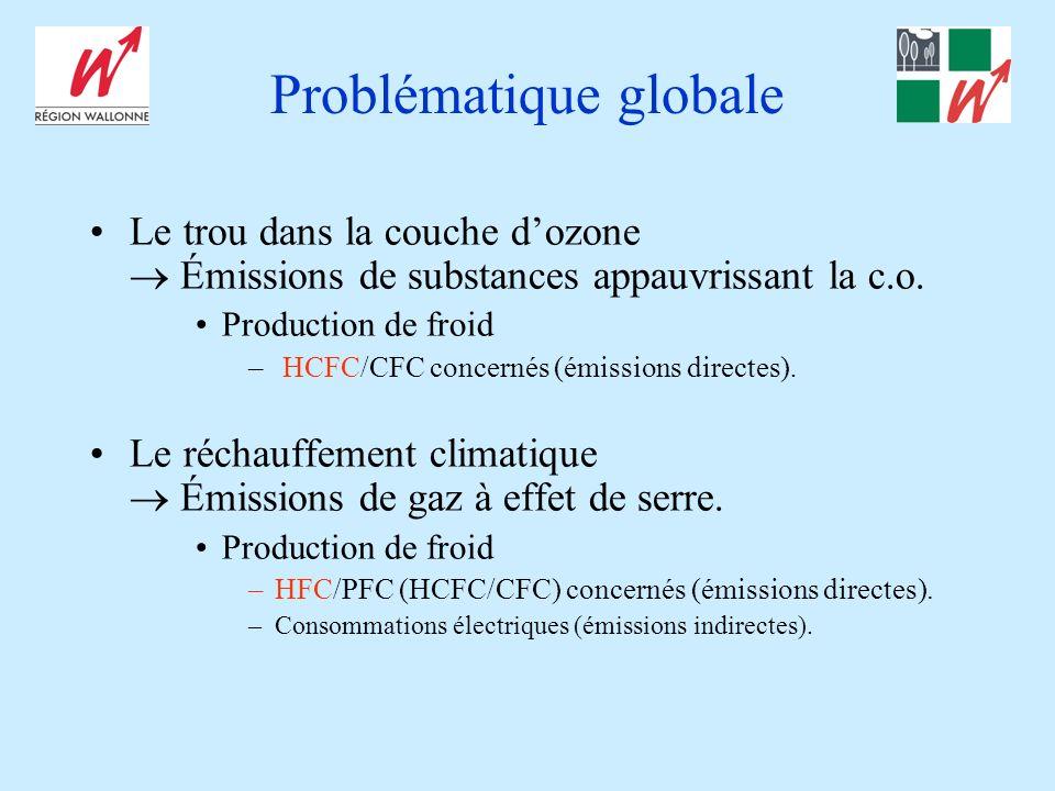 Problématique globale Le trou dans la couche dozone Émissions de substances appauvrissant la c.o. Production de froid – HCFC/CFC concernés (émissions