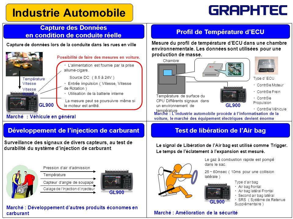 Auparavant, les caractéristiques de sortie des freins étaient mesurés par des enregistreurs à mémoire ou X-Y.
