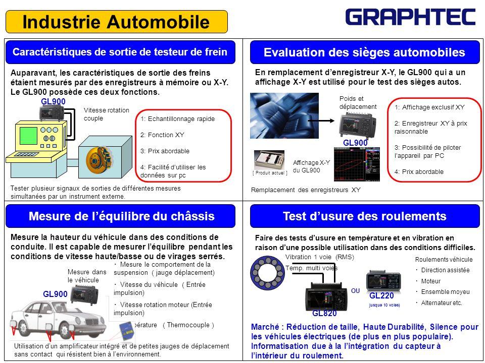 Auparavant, les caractéristiques de sortie des freins étaient mesurés par des enregistreurs à mémoire ou X-Y. Le GL900 possède ces deux fonctions. Car