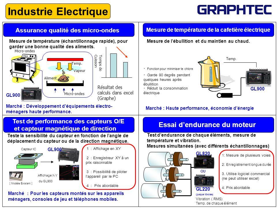 Assurance qualité des micro-ondes Micro-ondes Mesure de température (échantillonnage rapide), pour garder une bonne qualité des aliments. Aliment Temp