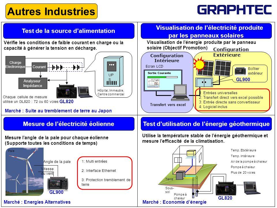 Autres Industries Test de la source dalimentation Charge Electronique Courant Analyseur Impédance Vérifie les conditions de faible courant en charge o