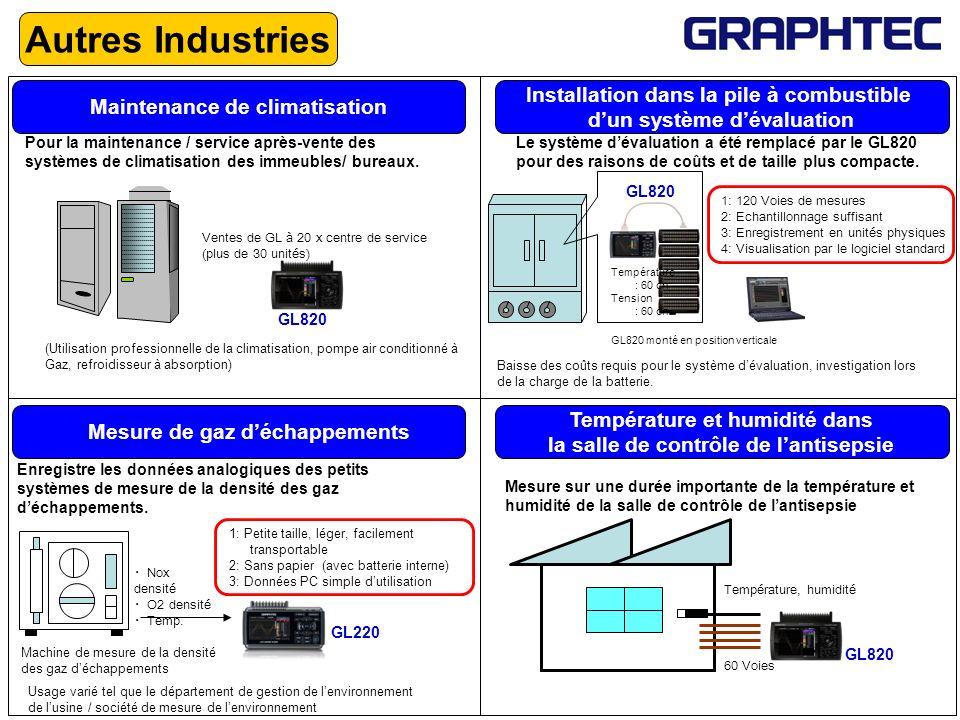 Autres Industries Maintenance de climatisation Pour la maintenance / service après-vente des systèmes de climatisation des immeubles/ bureaux. (Utilis