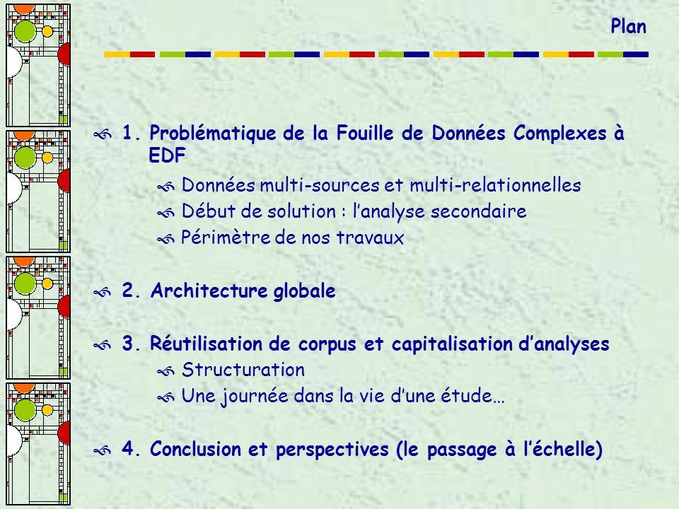 1. Problématique de la Fouille de Données Complexes à EDF Données multi-sources et multi-relationnelles Début de solution : lanalyse secondaire Périmè