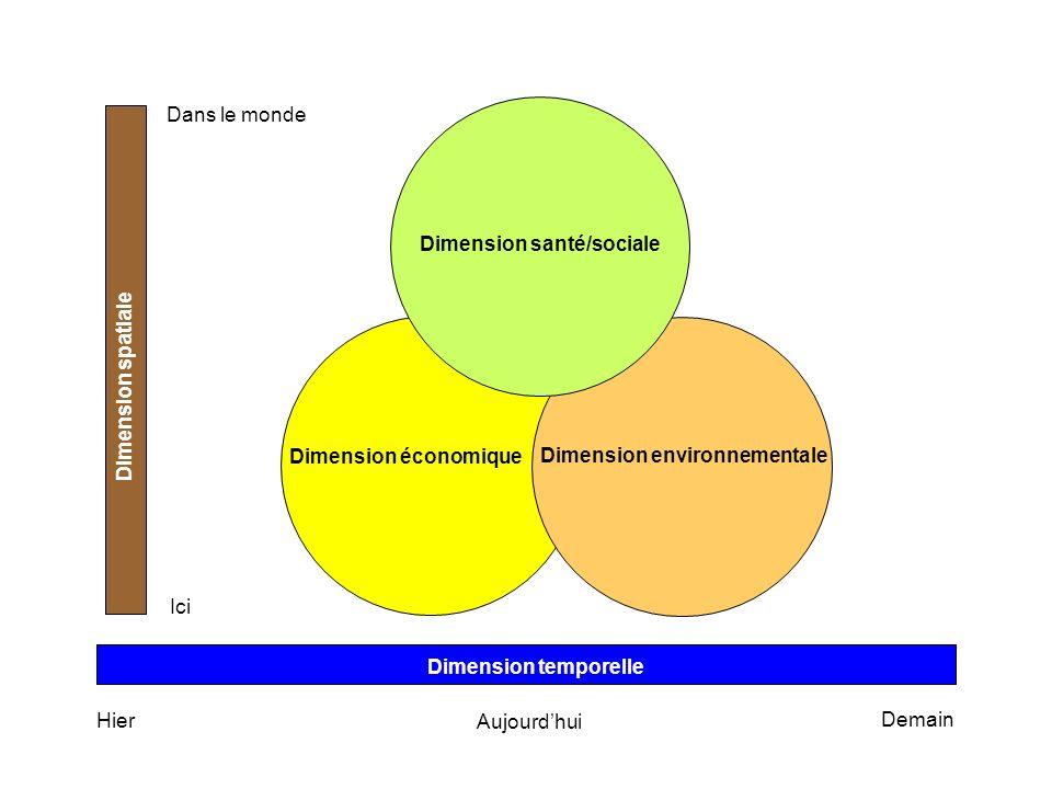 Hier Aujourdhui Demain Ici Dans le monde Dimension temporelle Dimension spatiale Dimension santé/sociale Dimension économique Dimension environnementa