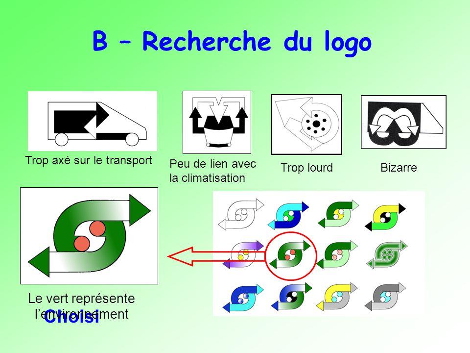 B – Recherche du logo Trop axé sur le transport Bizarre Peu de lien avec la climatisation Trop lourd Choisi Le vert représente lenvironnement