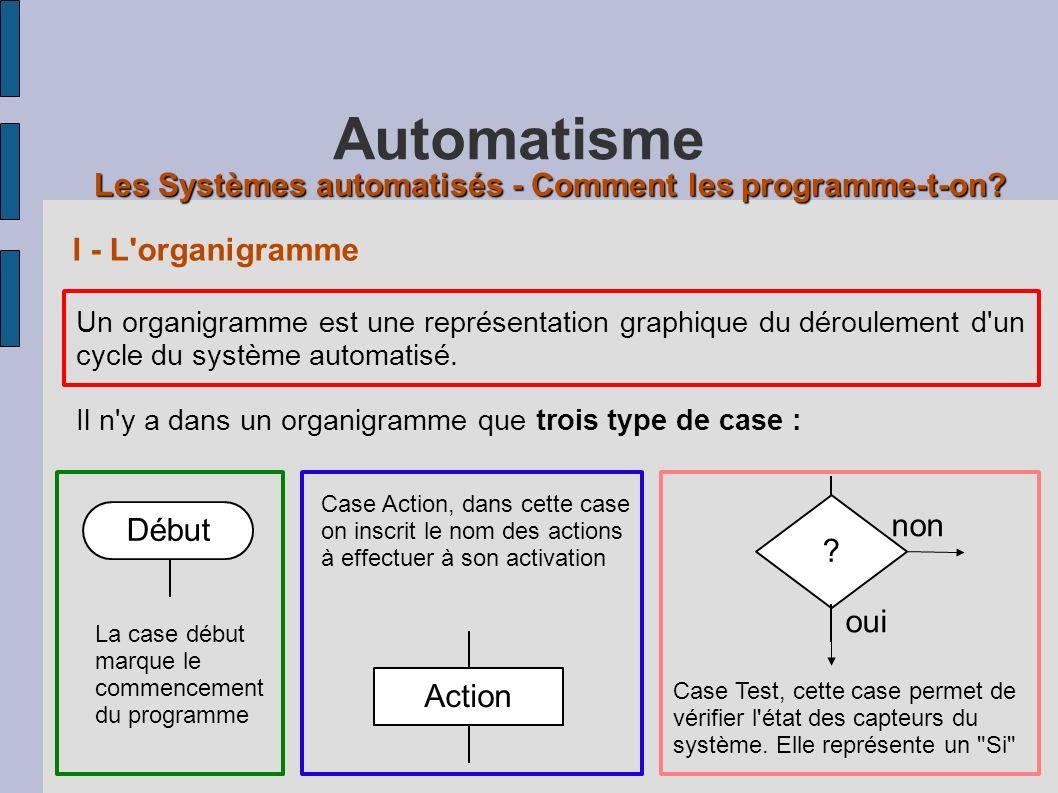 Les Systèmes automatisés - Comment les programme-t-on.