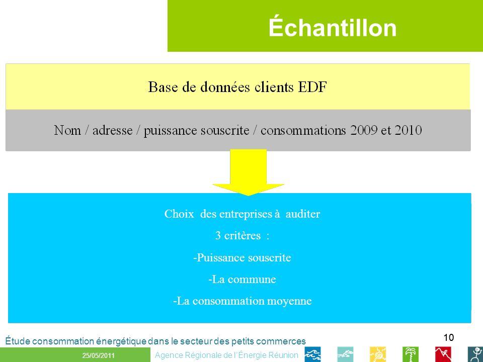 10 1 er décembre 2010 Échantillon 25/05/2011 Étude consommation énergétique dans le secteur des petits commerces Agence Régionale de lÉnergie Réunion